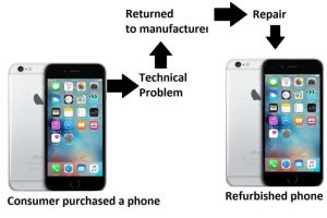 O que significa Refurbished?