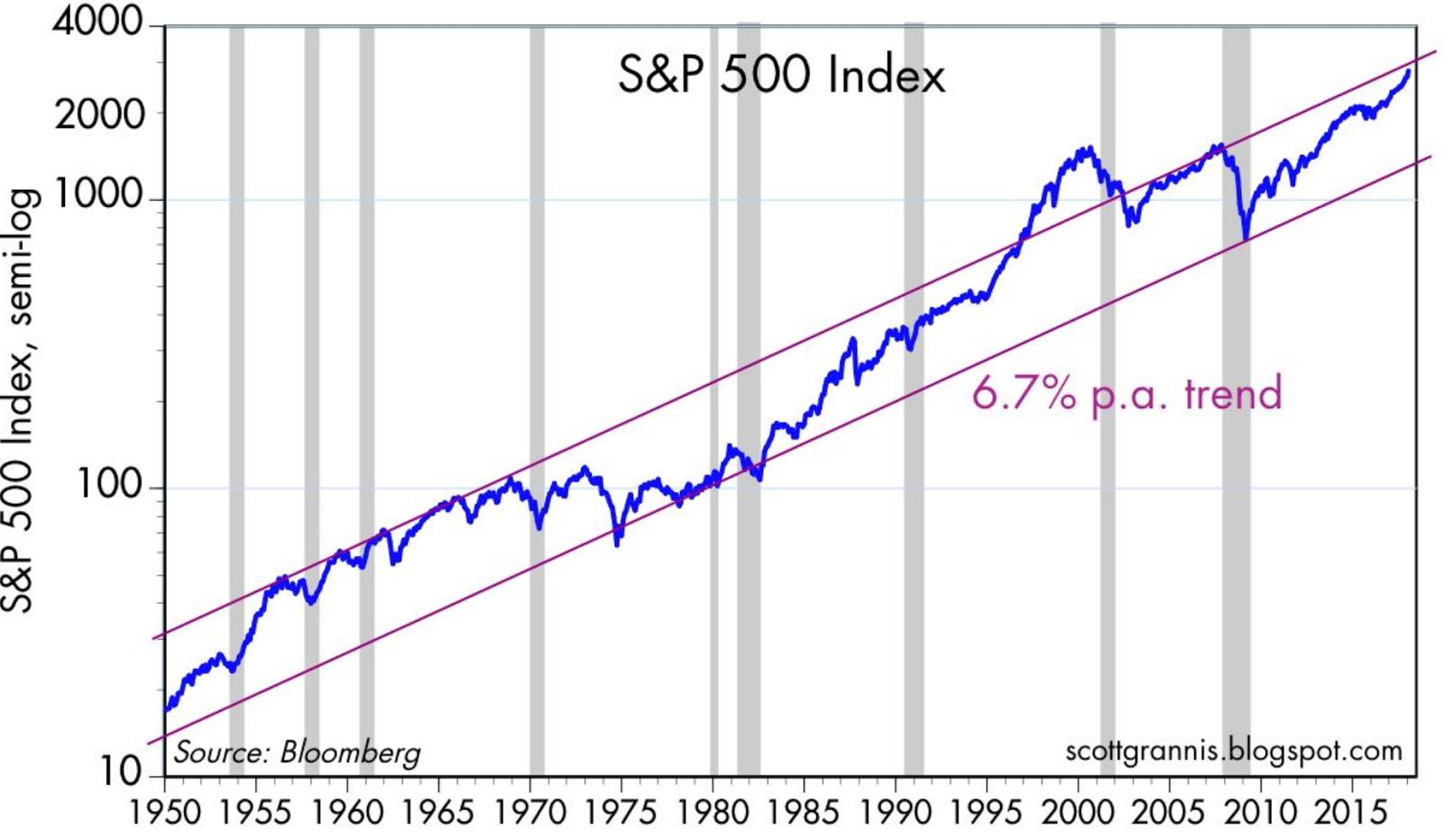DriveByCuriosity: Finance: Are Stocks Really Too Risky?