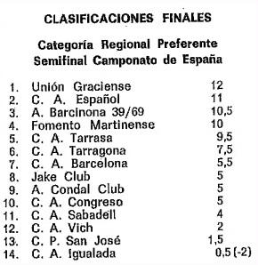 Clasificación del Campeonato de Catalunya por equipos 1973