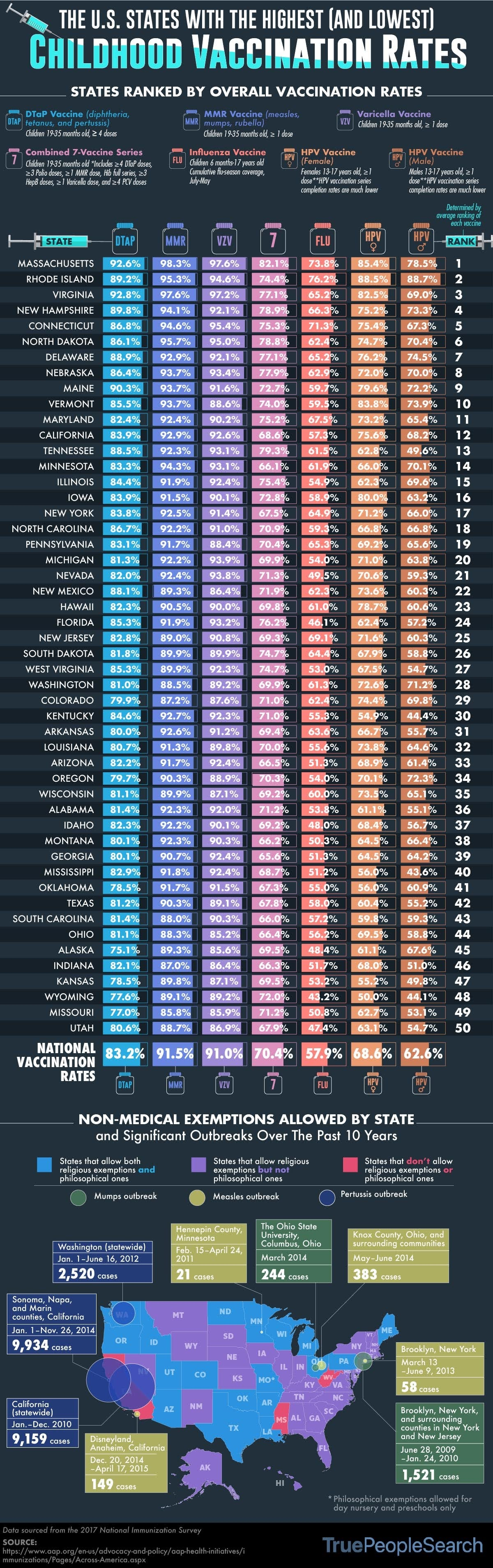 the-us-states-with-the-highest-and-lowest-vaccination-rates-infographic