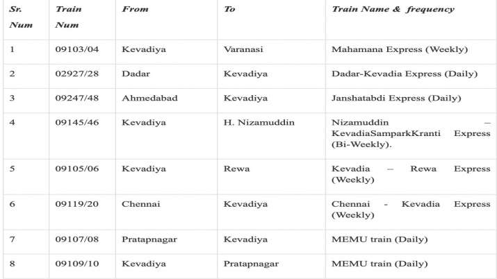 8 New trains started by Railway for Kevadia