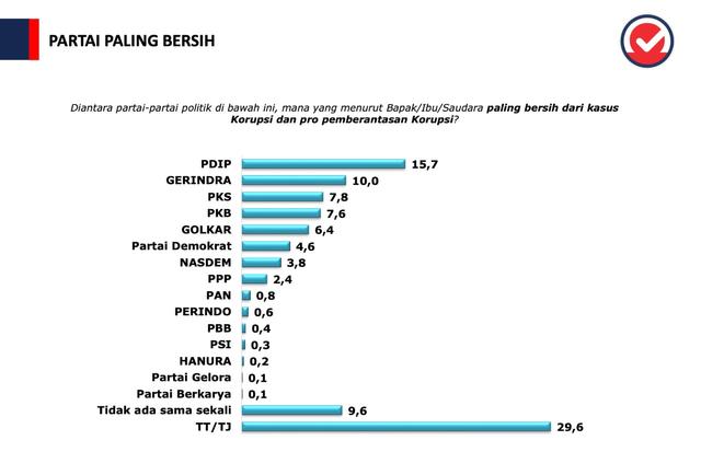 Survei Puspoll, PDIP Paling Bersih Korupsi, Warganet Singgung Korupsi Bansos hingga Harun Masiku