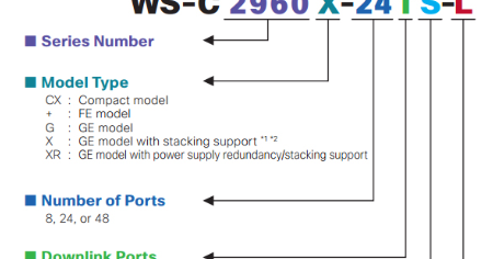 Supported Sfp Modules For Cisco Catalyst 2960 X Series