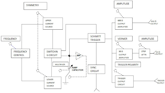 Pulse Generator Block Diagram And Explanation Electronics And Communication Study Materials