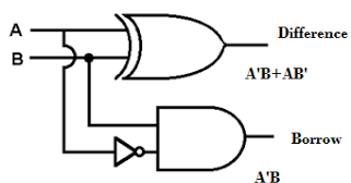 VHDL CODE AND CIRCUIT DIAGRAM FOR HALF SUBTRACTOR