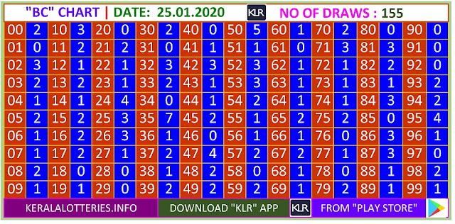 Kerala lottery result BC chart of Saturday Karunya  lottery on 25.01.2020