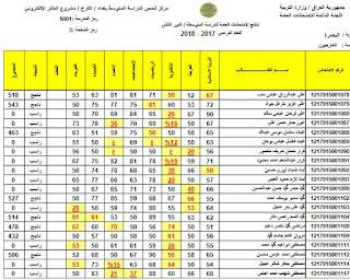 نتائج الصف الثالث المتوسط الخارجي لعام 2018 الدور الثاني في العاصمة بغداد الكرخ والرصافة