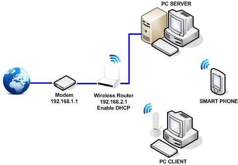 Karakteristik perangkat jaringan nirkabel ccuart Choice Image