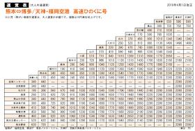 熊本往返福岡博多及天神的高速巴士車費