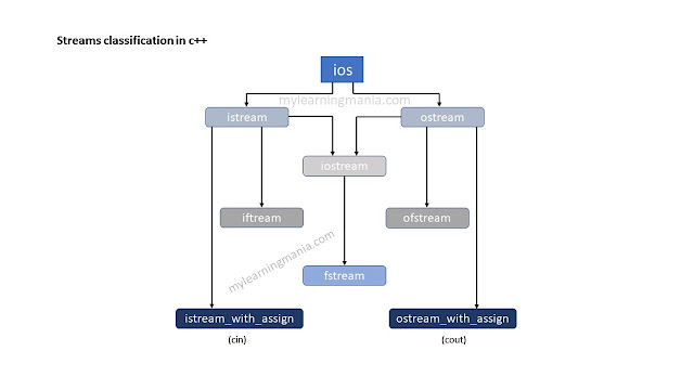 ios-streams-classification-in-c++-learning-mania