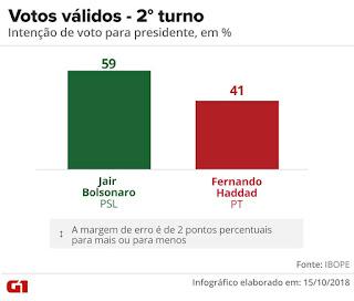 http://vnoticia.com.br/noticia/3194-ibope-para-presidente-votos-validos-bolsonaro-59-haddad-41