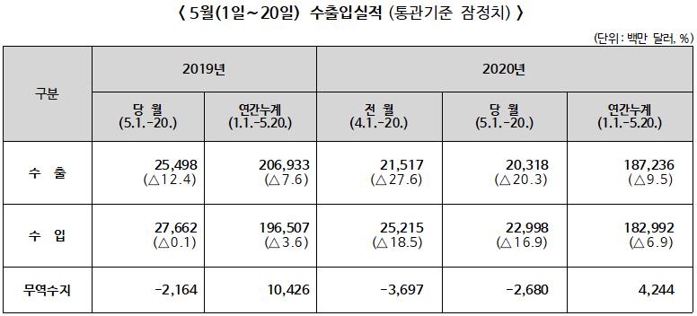 2020년 5월1~20일 전년동기대비 수출 20.3% 감소, 수입 16.9% 감소