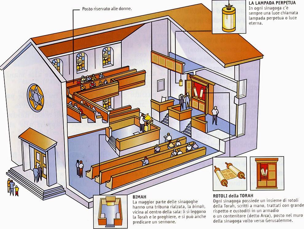 Para los alumnos de 5 y 6 del ceip atalaya conocimiento del medio 5 - Elementi architettonici di una chiesa ...