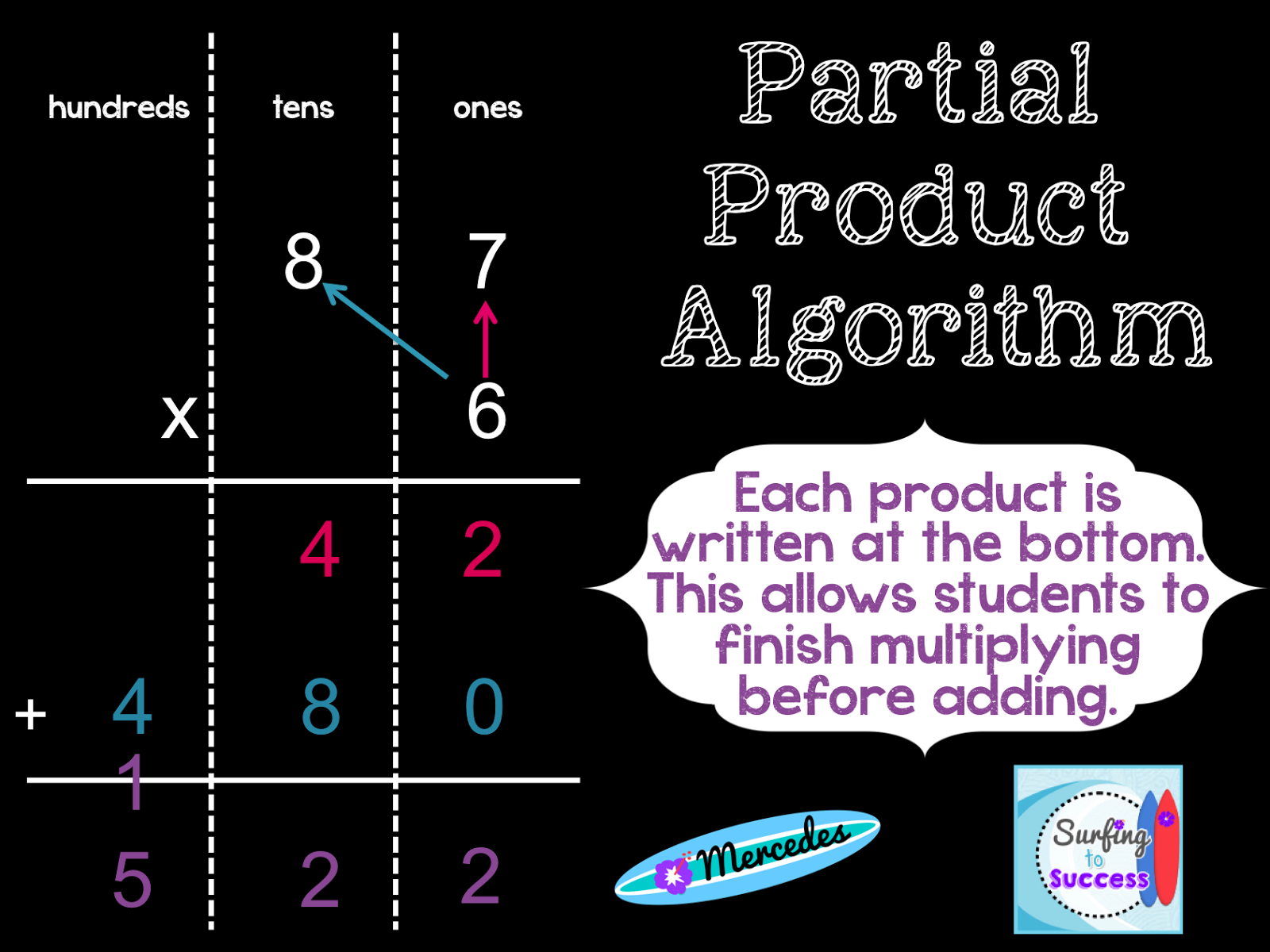 Surfing To Success 3 Strategies For Multiplying Multi