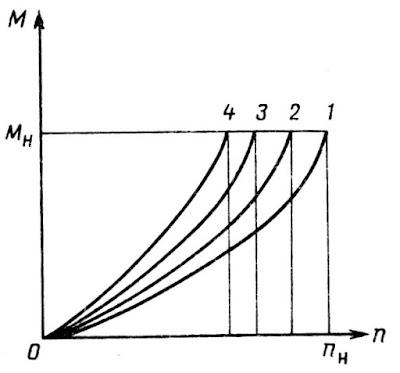 Механические характеристики гребного винта