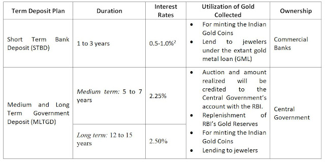 Table 1: Term Deposit Plans under GMS and utilization of gold under respective plans