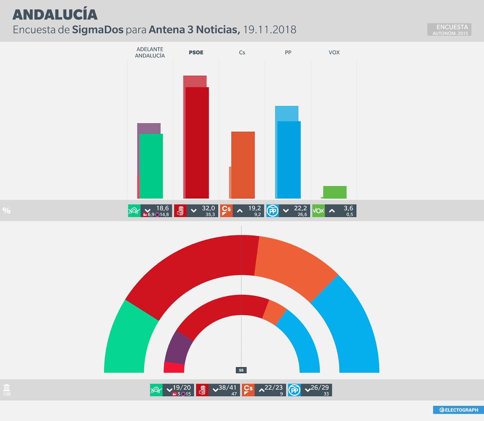 Gráfico de la encuesta para elecciones autonómicas en Andalucía realizada por SigmaDos para Antena 3 Noticias en noviembre de 2018