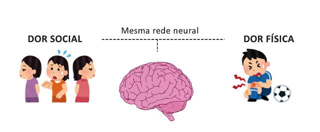 Ilustração mostra como o cérebro reage a tipos de dor