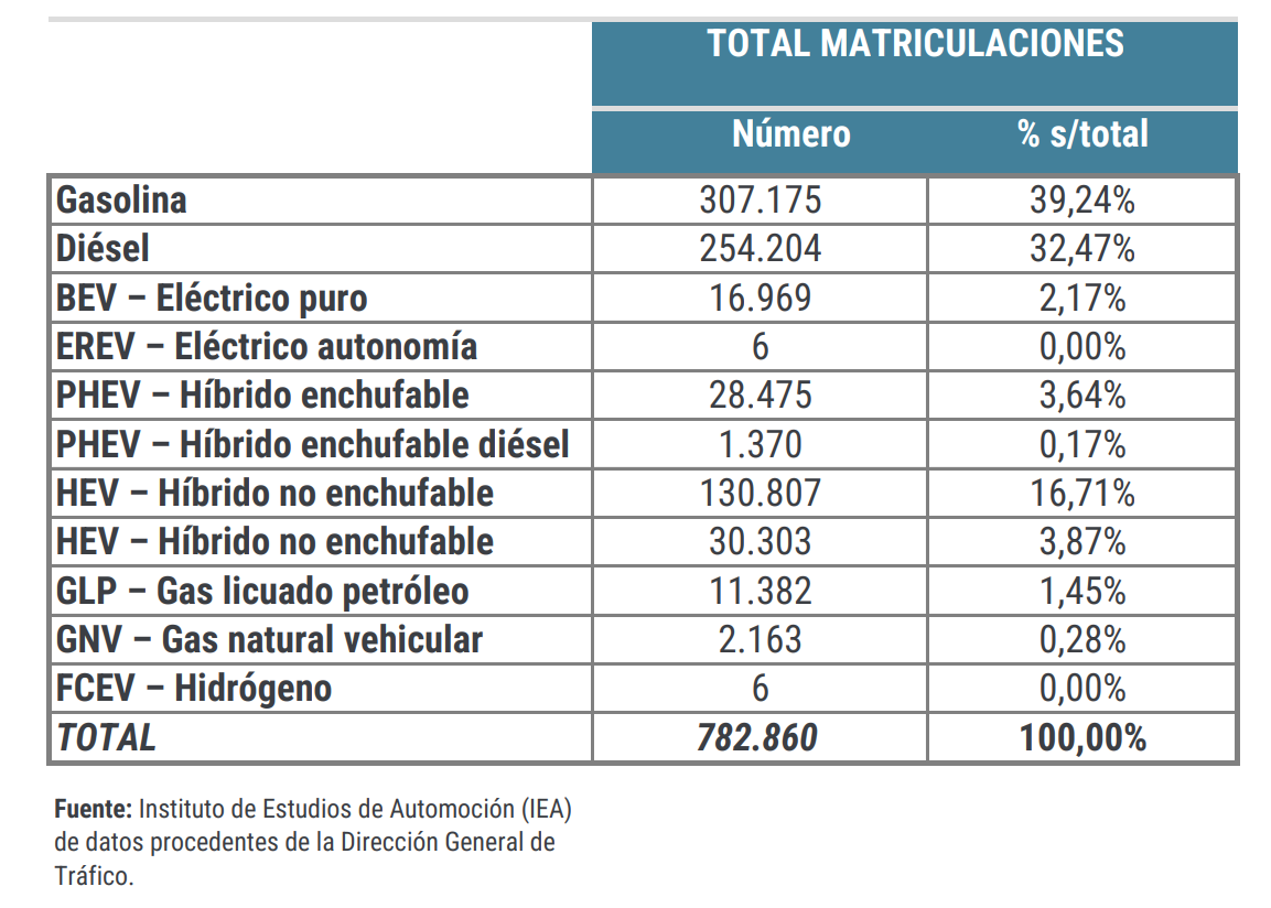 Matriculaciones de vehículos con energías alternativas (Eléctricos, Híbridos, GLP, GNV, Hidrogeno), Septiembre de 2021
