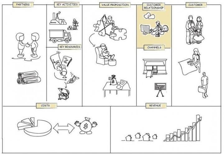 Strategic Management 04 Customer Relationship Block In Business Model Canvas