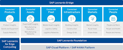 SAP IoT Holger Mueller Constellation Research Leonardo