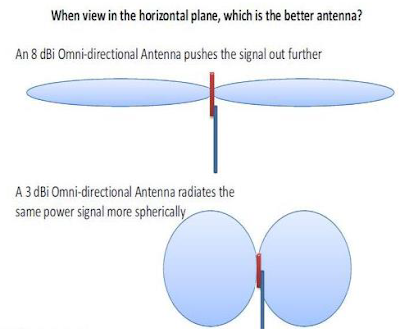 High Gain Vs Lower Gain Antenna