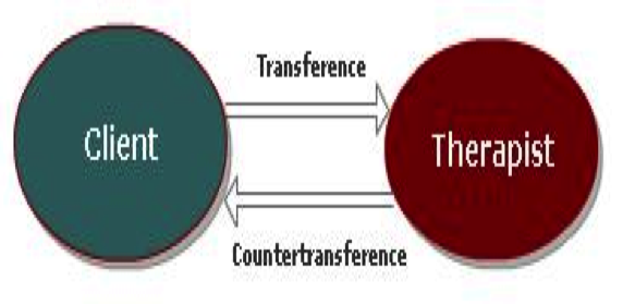 Counter transference