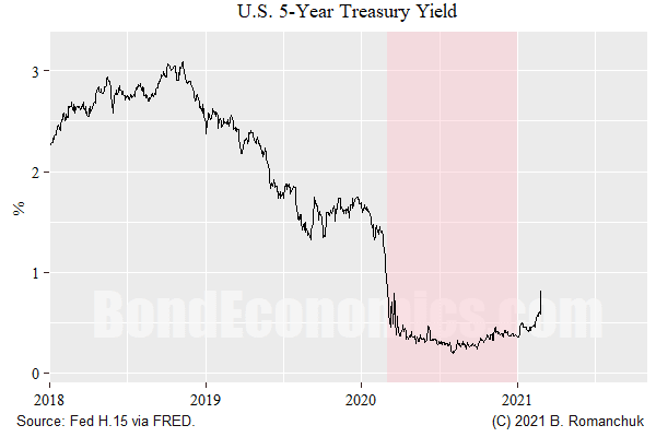 Figure: 5-year Treasury Yield