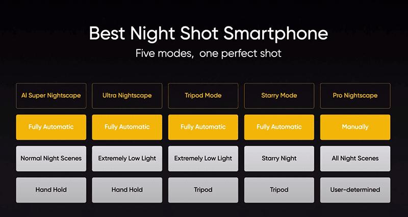 The five Nightscape 4.0 modes