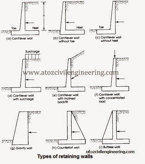 Gravity Wall Design - staruptalent.com