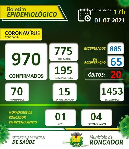 Sobe para 65 o número de pessoas com COVID-19 em Roncador. Confira o Boletim atualizado: