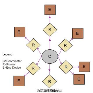 Pengertian ZigBee Bagian bagian, Jaringan, dan Perintah AT