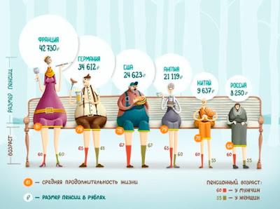 Сравнительная таблица пенсий в Европе, России и Китае