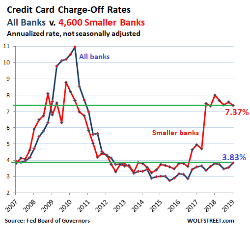 Credit Card Charge-Off Rate. All banks v. 4,600 smaller banks. Annualize rate, not seasonally adjusted chart. Sourced from Fed Board of Governors by Wolf Street.