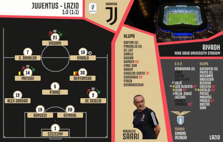 Supercoppa Italiana 2019 / Juventus - Lazio 1:3 (1:1)