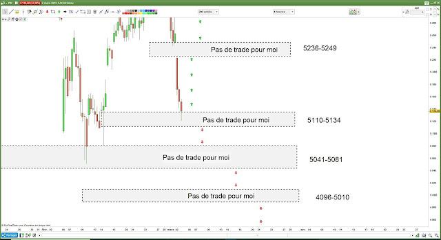 Matrice de trading pour Lundi [05/03/18] $cac #cac40