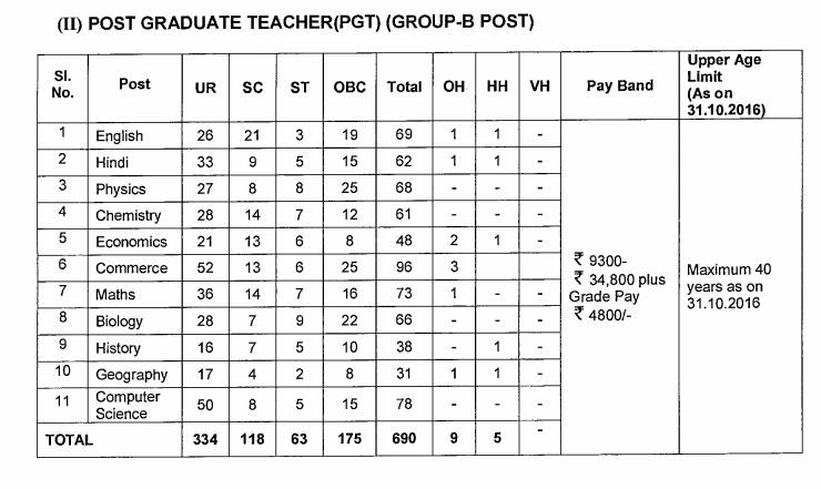 Kendriya Vidyalaya (KVS) PRT-TGT-PGT-Principal Vacancy