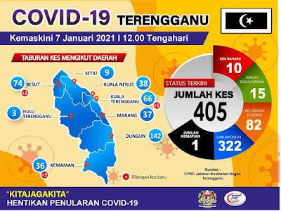 Situasi terkini COVID-19 di Terengganu 7 Januari 2021,COVID-19 di Terengganu, Keadaan semasa Covid-19 di Terengganu