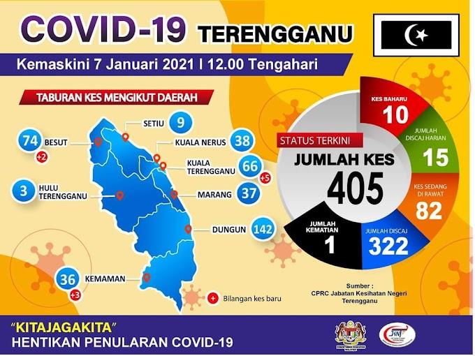 Situasi Terkini Covid-19 Di Terengganu 7 Januari 2021