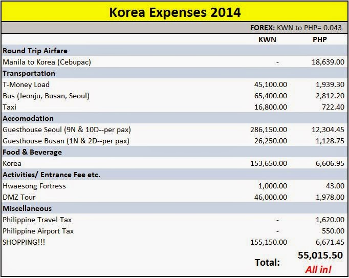 Cost Of Living In Korea Is High But Traveling To Not Expensive As Most People Think The Total Our Latest Trip Php 55 015 Which