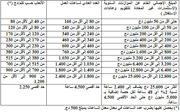 كيف تصبح محافظ حسابات معتمد في الجزائر | وظائف ناو