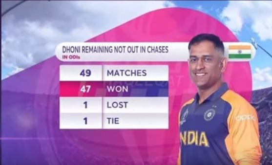 Dhoni Not Out Track Record