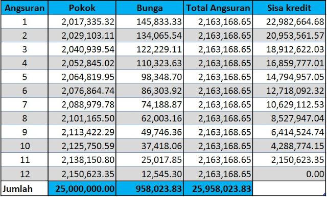 tabel-pinjaman-bank-jateng-2019