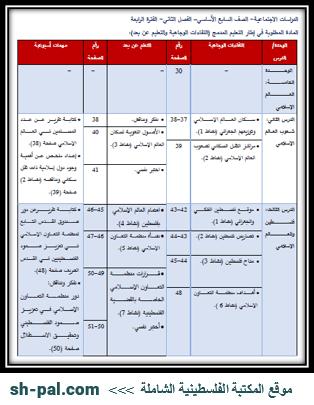 المادة المطلوبة لمبحث الدراسات الاجتماعية للصف السابع (الفترة الرابعة) الفصل الثاني