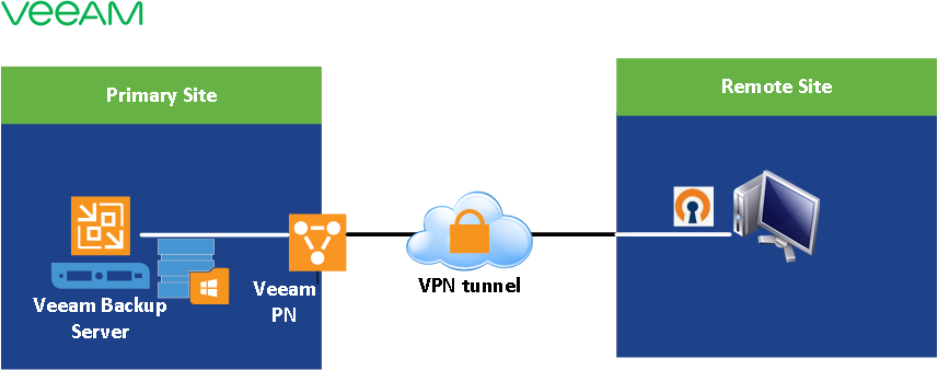 HYPER-V,SYSTEM CENTER AND AZURE: Point to Site VPN Scenario Using