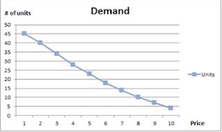 Supply demand curve forex