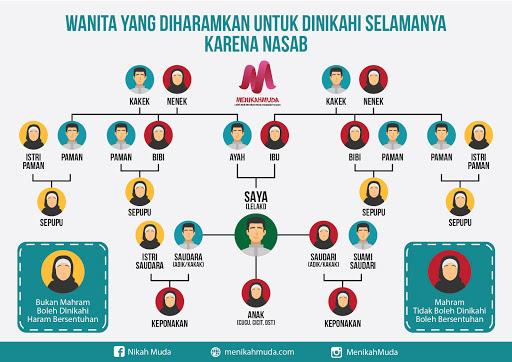 Infografis Wanita yang Diharamkan Untuk Dinikahi Selamanya Karena Nasab - menikah muda