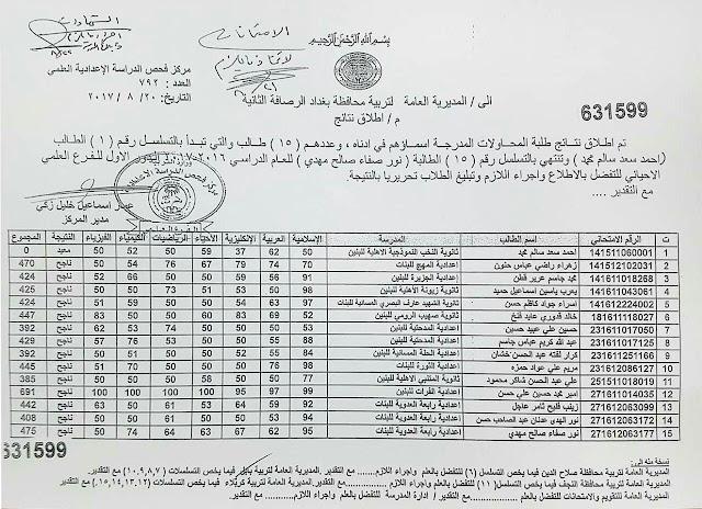 يعلن قسم الامتحانات عن نتائج طلبة المحاولات في محافظة كربلاء