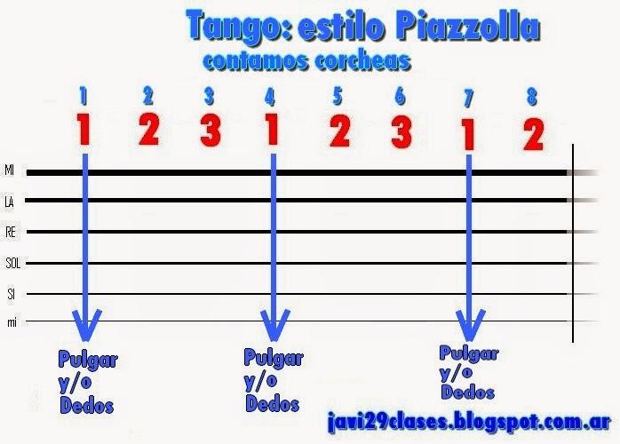 Estilo Piazzolla Tango Formas de acompañamiento en el tango con guitarra