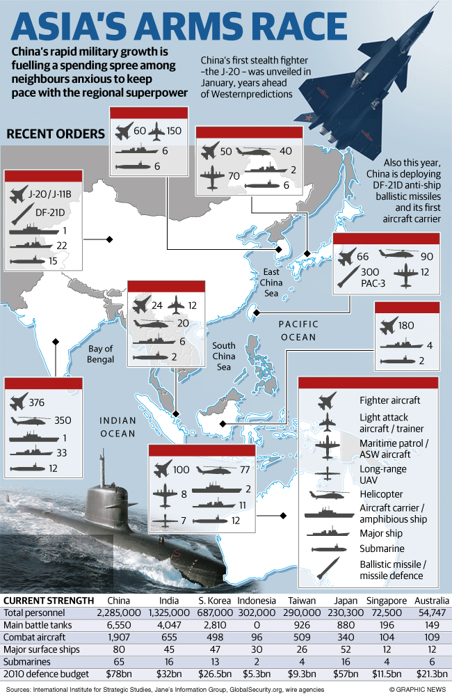 nuclear arms race in south asia The major problems facing a rising asia and the indo-pakistani nuclear competition in south asia asia's de facto arms race creates with its nuclear.